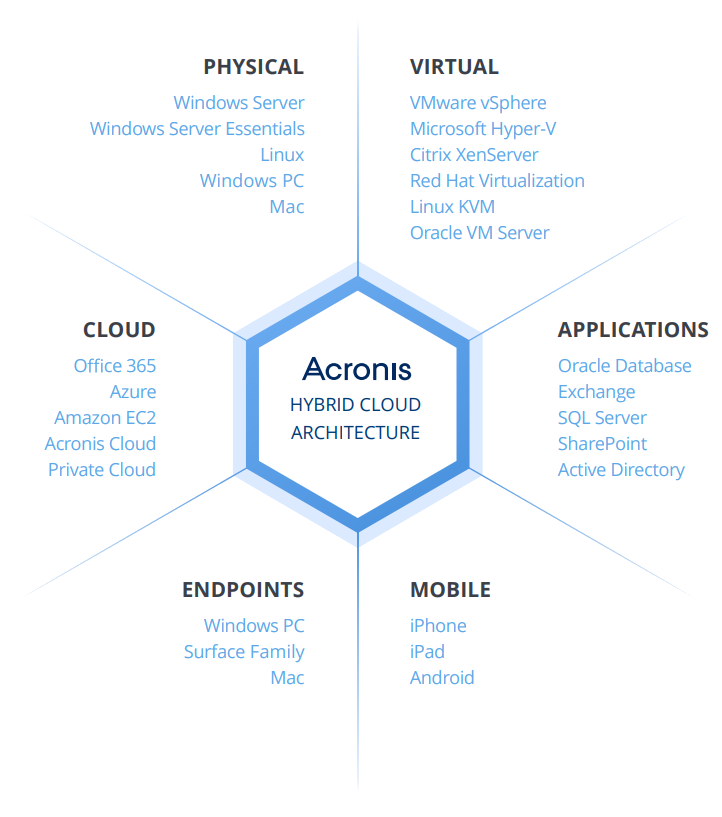 Acronis Access Connect